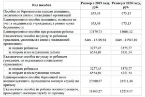 Выплаты за третьего ребенка в 2020 в ульяновской области