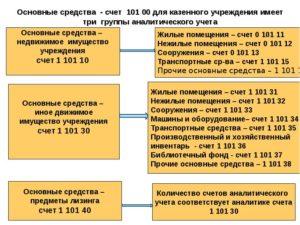 От какой суммы считается основное средство бюджетного учреждения 2020