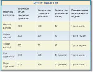 Нормы молочной кухни московская область 2020 – таблица