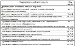 Коды оквэд в 2020 году торговля строительными материалами