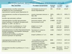 Выплаты за приемного ребенка в 2020 году в москве