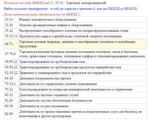 Коды оквэд 2020 по торговле стройматериалами