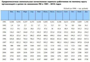 Алименты средняя заработная плата в московской области в 2020 году росстат