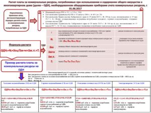 Расчет за одн по электроэнергии с октября 2017г  пермский край