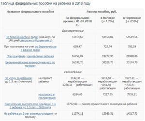 Губернаторские выплаты за второго ребенка в 2020 году нижний новгород