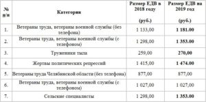Едв ветеранам труда в московской области в 2020