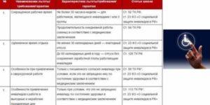 Инвалид 2 группы какие льготы полагаются в 2020 году и проезд в автобусе бесплатный закон в казахстане