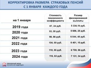 Пенсии инвалидам 3 группы в 2020 году в украине