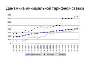 Тарифные ставки в газпроме