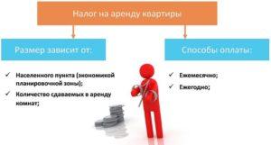 В россии что будет если квартиросъемщик не платит налог от сдачи квартиры в аренду