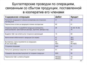 Корреспонденция счетов по начислению ндс в 2020 году в бюджетном учреждении