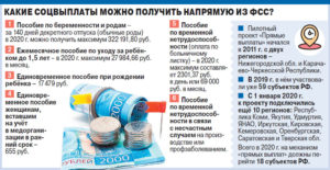 Выплата фсс при рождении ребенка в 2020 году