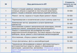 Патент в нижегородской области в 2020 году розничная торговля