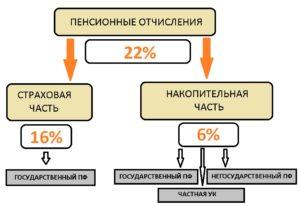 Отчисления в пенсионный фонд в 2020 с пенсионеров работающих