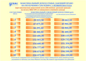 Величина дохода семьи для получения детского пособия в 2020 году в москве