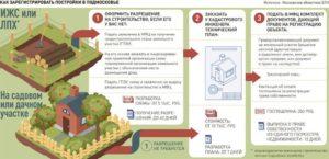 Документы для строительства дома на участке лпх 2020