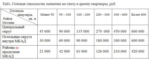 Патент на аренду нежилого помещения 2020 в московской области