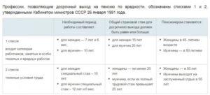 Выход на пенсию по вредности 2 списка при неполном стаже отработки человека 1961 г рождения