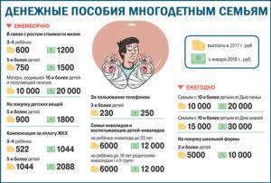 Выплаты многодетным малоимущим семьям в 2020 году в оренбургской области