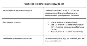 Выплаты за усыновленного ребенка в возрасте 2 лет 2020 ростовская область
