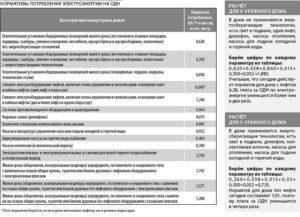 Нормативы одн мкд 2020 новосибирск