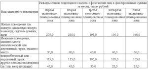 Налог с продажи нежилого помещения физическим лицом в 2020 году