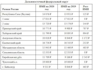 Волгоград 2020 год пенсия с июля минималка
