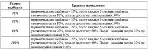 Северные надбавки в иркутске 2020