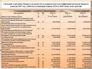 290 статья расходов бюджета расшифровка 2020