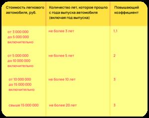транспортный налог в тверской области в 2018 году ставки таблица