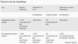 Перечисление дивидендов комиссия сбербанка