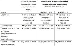 Норма социальной площади для расчета льготы ветеранам труда хабаровск 2020