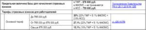 Предельная величина базы для начисления подоходного налога в 2020 году