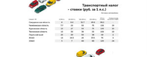 Отмена транспортного налога в 2020 году для легковых автомобилей закон