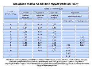 Оао ржд тарифная ставка электромонтера контактной сети в 2020 глду