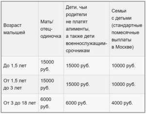 Размер детского пособия для малоимущих в 2020 году ростовская область