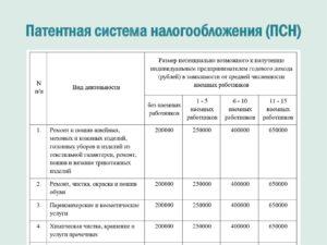 Патентные виды деятельности для ип 2020 московская область
