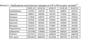 В 2020 году сколько узбеков в россии