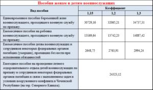Таблица финансирования челябинская область