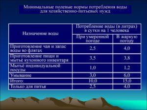 В гомеле норма расхода воды в сутки на человека в феврале 2020 года