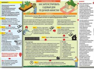 Регистрация дома лпх в упрощенном порядке 2020