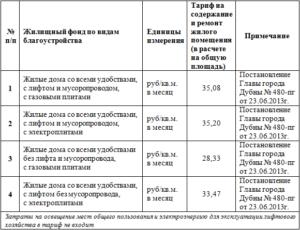 Тарифы за содержание и ремонт мест общего пользования в московской области 2020 гол