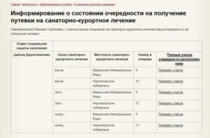 Список санаториев по социальным путевкам на 2020 для льготников московской области