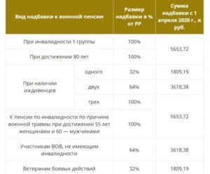 Социальная доплата к пенсии неработающим пенсионерам в 2020 году в спб