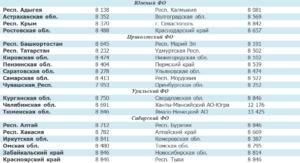 Какая максимальная пенсия в россии в 2020 году по старости по регионам
