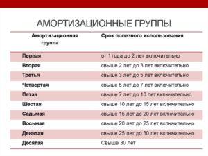 Окопф и амортизационная группа жалюзи 2020