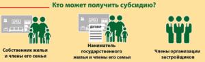 Кто имеет право на субсидию по коммунальным платежам в москве
