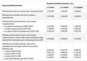 Пенсии инвалидам чернобыля в украине за 2020 год