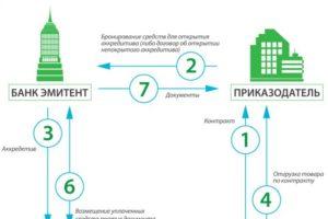 Как оформить альтернативную сделку с аккредетивом