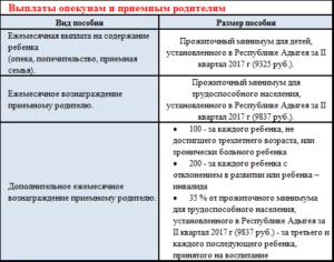 Выплаты приёмным родителям в 2020 году в краснодарском крае
